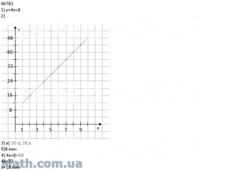 гдз решебник по алгебре 8 кл мерзляк