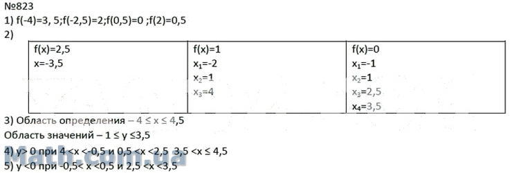 Гдз по алгебре 7 класс мерзляк решебник онлайн.