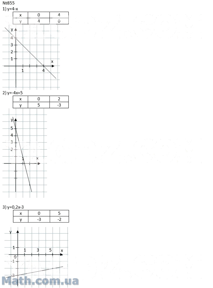 Решебник сборник мерзляк алгебра 7 класс.