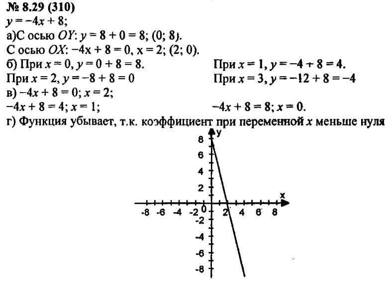 класс макарычев алгебре гдз по задачнику 8 по