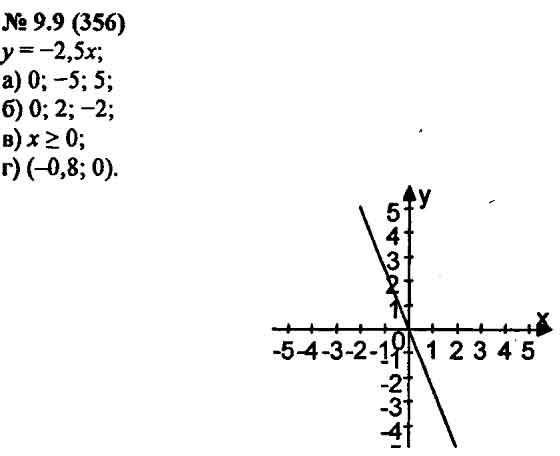 Гдз по алгебре 9 скачать