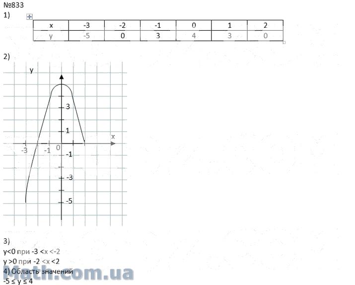 Гдз по алгебре 7 класс мерзляк поляков